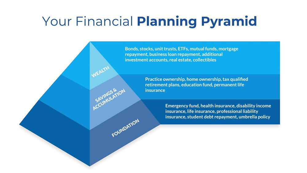 Treloar & Heisel Financial Planning Pyramid