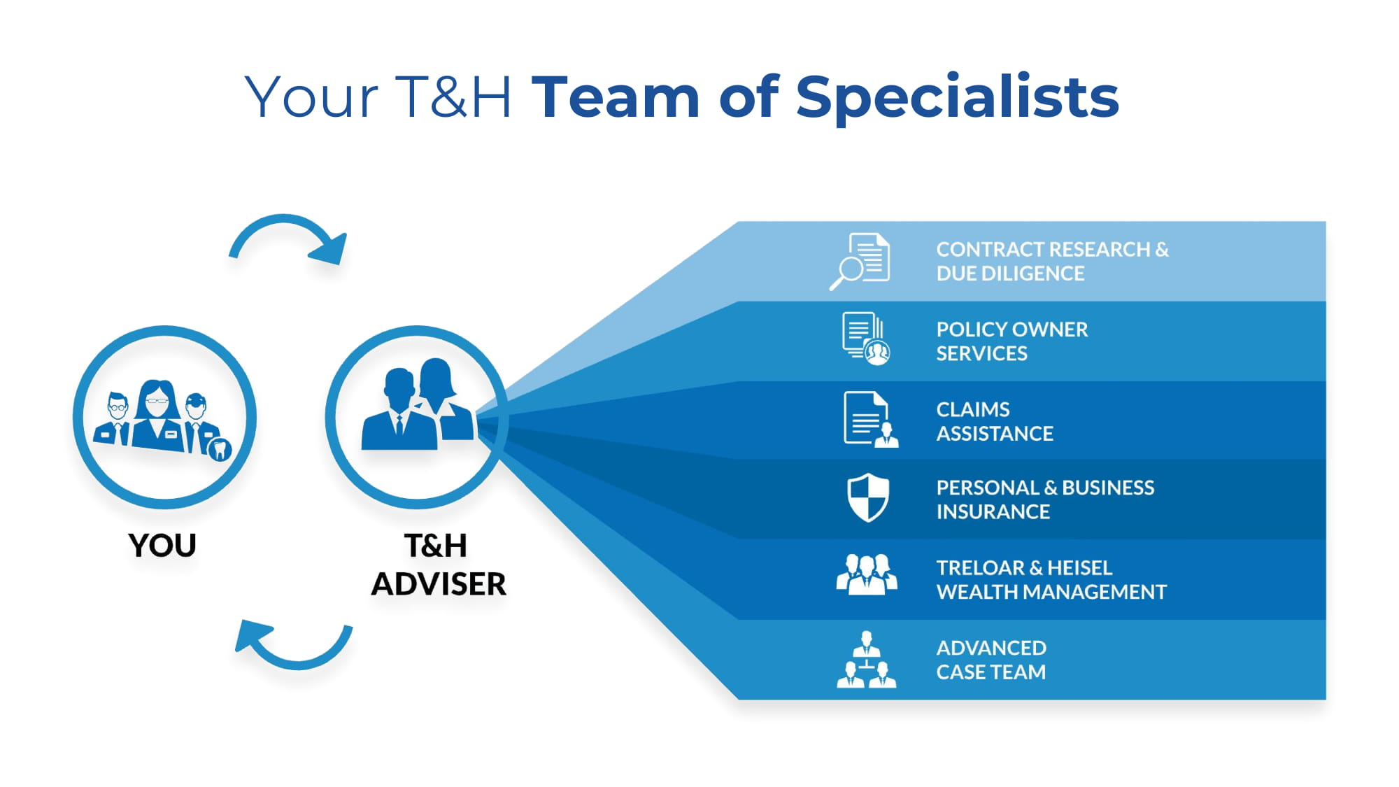 Treloar & Heisel Team of Specialists